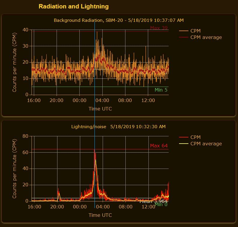 Radiation-vs-Lightning-2019-May-17-2.jpg